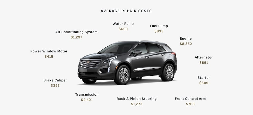 The average costs for an engine is $8,532. A transmission could cost $4,421. The Cadillac Protection Plan covers 1,000+ auto parts for your vehicle when it's time for replacement.
