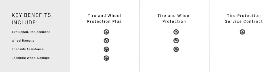 Cadillac Protection Tire and Wheel Key Benefit Comparison Chart